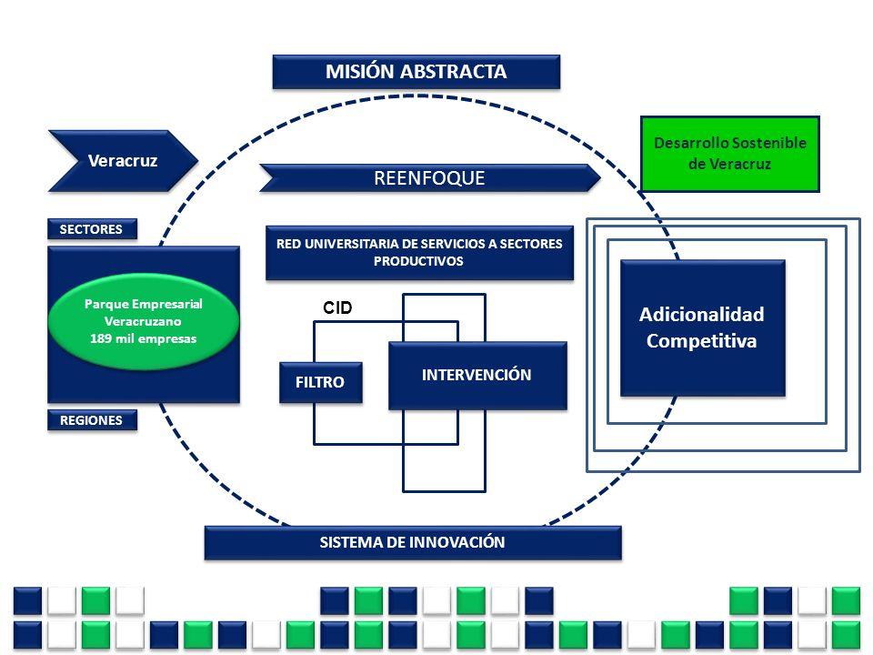 MISIÓN ABSTRACTA Parque Empresarial Veracruzano 189 mil empresas Parque Empresarial Veracruzano 189 mil empresas REENFOQUE RED UNIVERSITARIA DE SERVIC