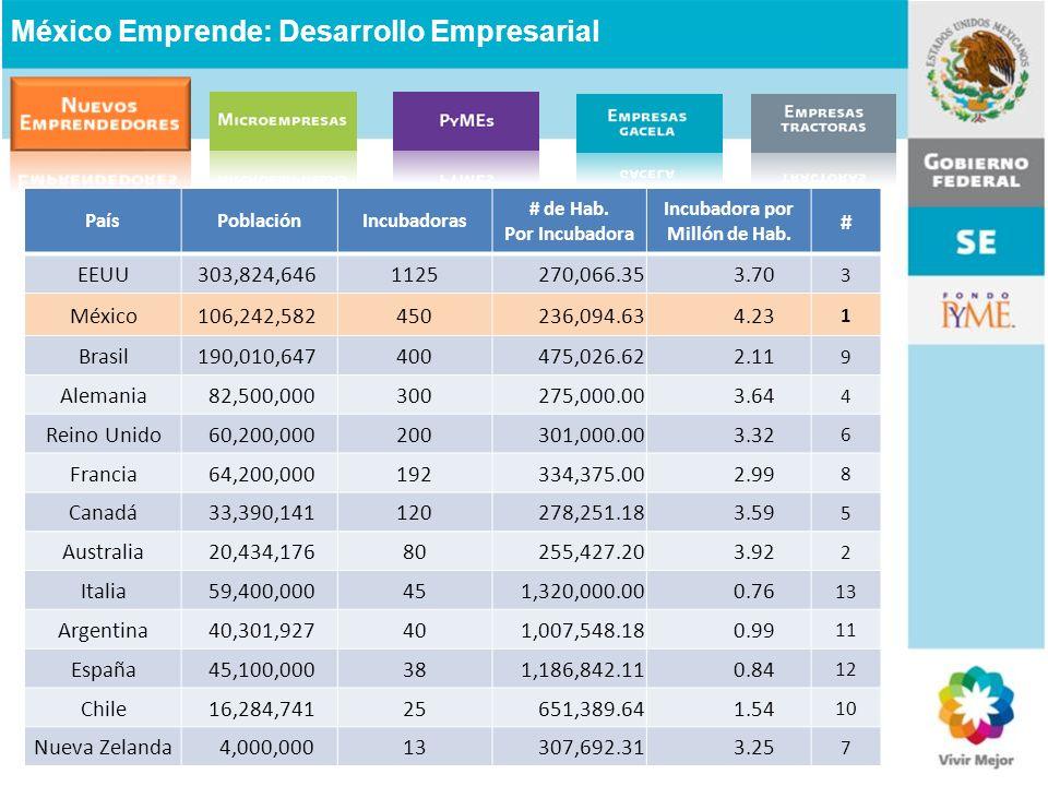 PaísPoblaciónIncubadoras # de Hab. Por Incubadora Incubadora por Millón de Hab. # EEUU 303,824,6461125 270,066.35 3.70 3 México 106,242,582450 236,094