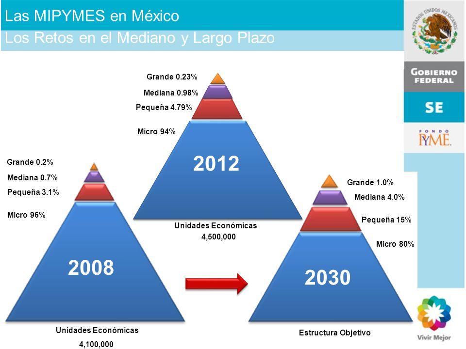 Unidades Económicas Micro 96% Pequeña 3.1% Mediana 0.7% Grande 0.2% 4,100,000 Unidades Económicas 2008 Estructura Objetivo 2030 Micro 80% Pequeña 15%