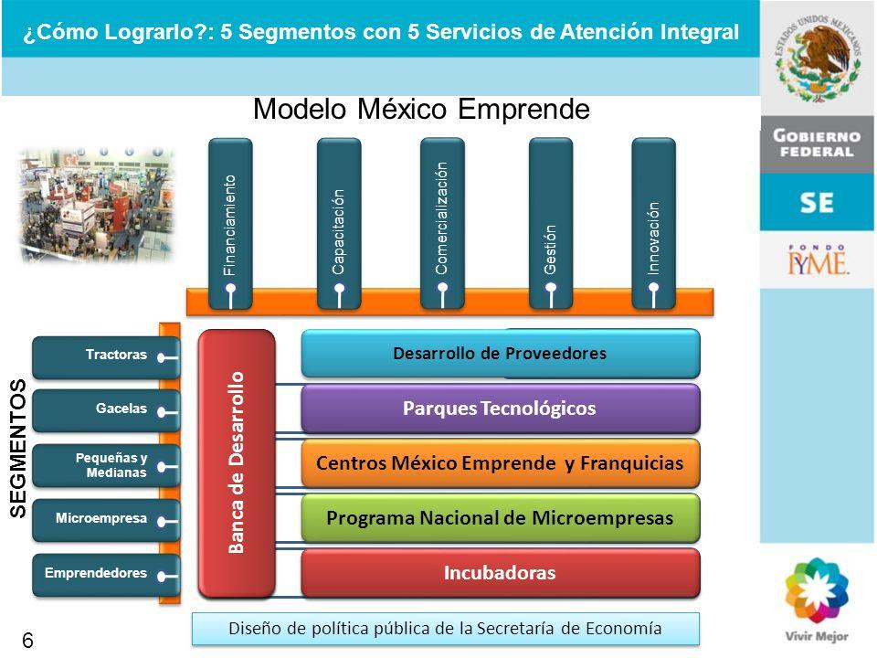 Modelo México Emprende SEGMENTOS Financiamiento ¿Cómo Lograrlo?: 5 Segmentos con 5 Servicios de Atención Integral Capacitación Comercialización Gestió