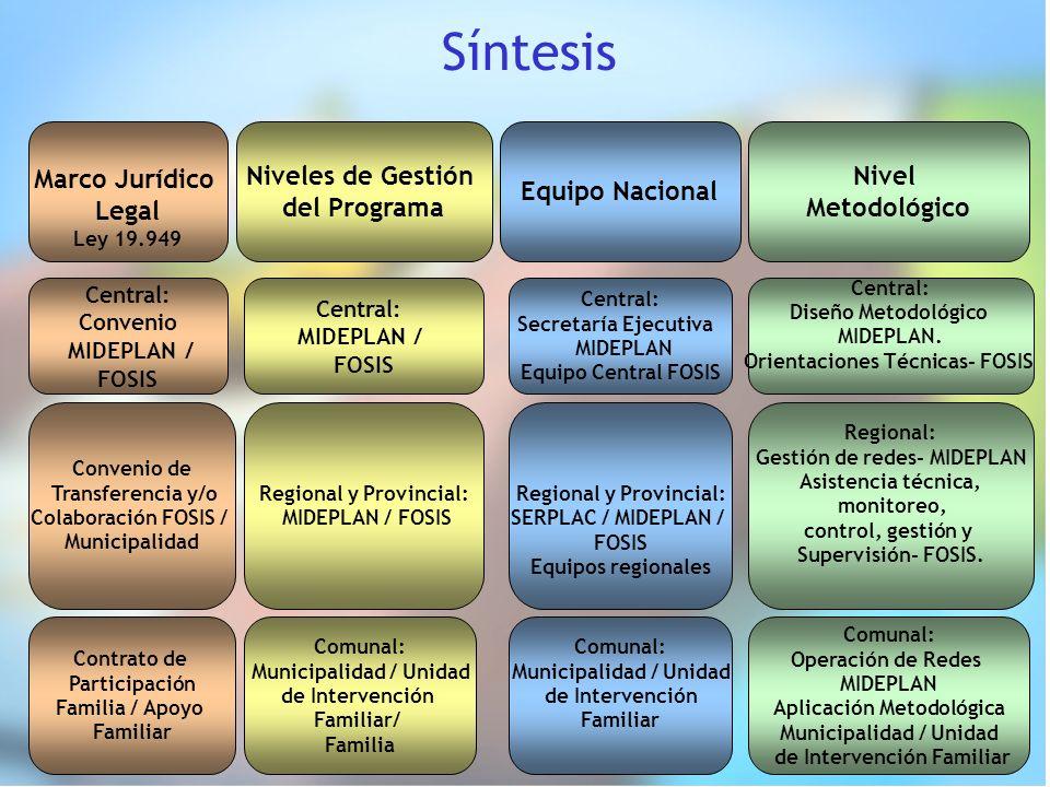 Síntesis Marco Jurídico Legal Ley 19.949 Niveles de Gestión del Programa Nivel Metodológico Central: Convenio MIDEPLAN / FOSIS Convenio de Transferenc