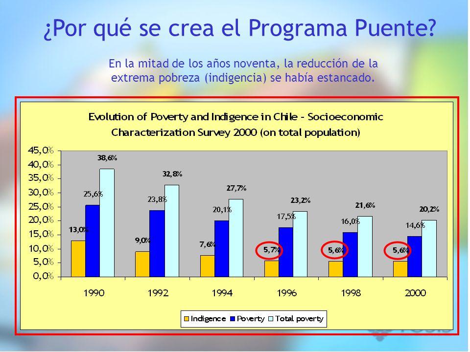 En la mitad de los años noventa, la reducción de la extrema pobreza (indigencia) se había estancado. ¿Por qué se crea el Programa Puente?