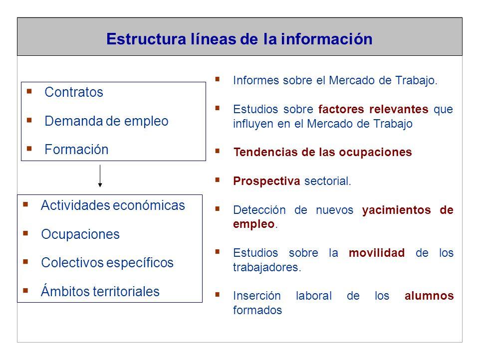 Actividades económicas Ocupaciones Colectivos específicos Ámbitos territoriales Estructura líneas de la información Informes sobre el Mercado de Trabajo.