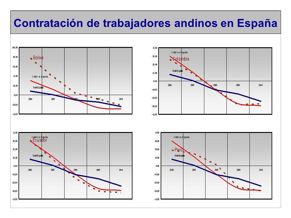 Contratación de trabajadores andinos en España