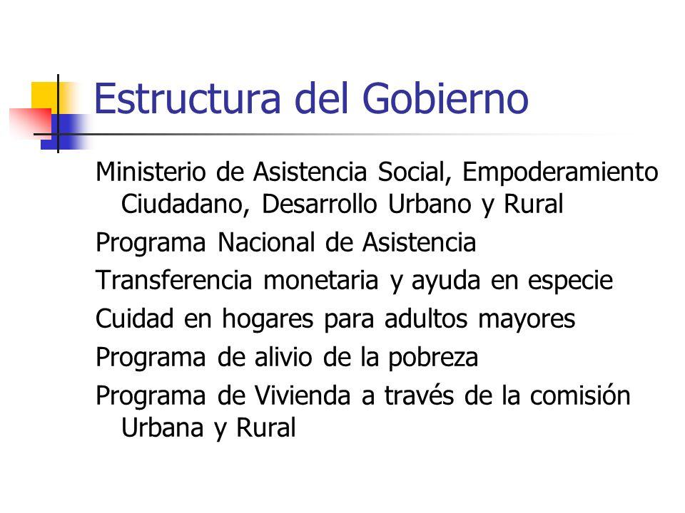 Estructura del Gobierno Ministerio de Asistencia Social, Empoderamiento Ciudadano, Desarrollo Urbano y Rural Programa Nacional de Asistencia Transfere