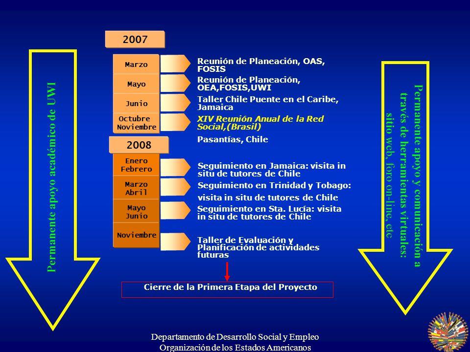 Departamento de Desarrollo Social y Empleo Organización de los Estados Americanos Lanzamiento del Programa Kingston Jamaica, 26 al 28 de junio, 2007 Objetivos: - Lanzar formalmente el programa de la OEAFortalecimiento institucional sobre estrategias de protección social en el Caribe.