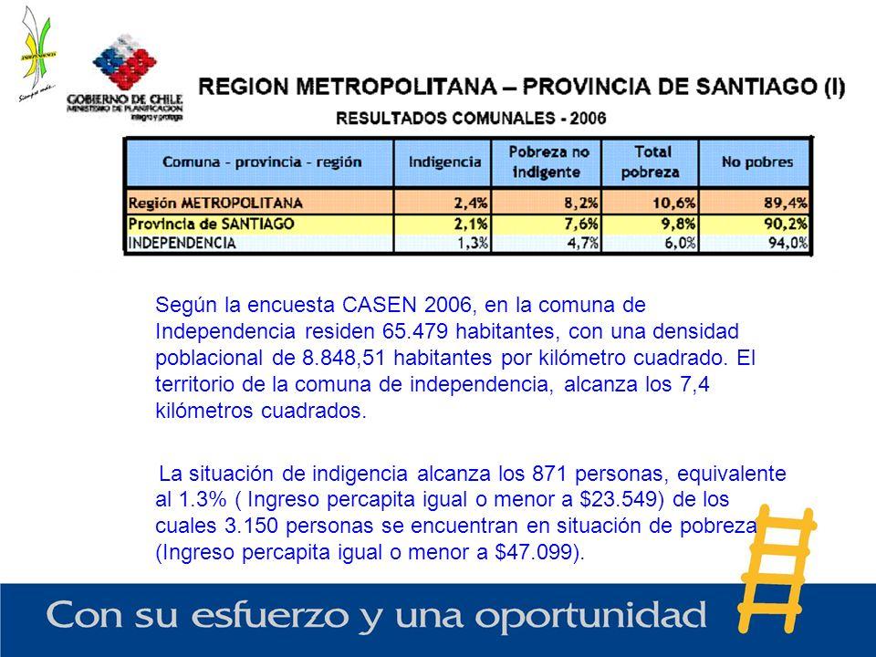 Según la encuesta CASEN 2006, en la comuna de Independencia residen 65.479 habitantes, con una densidad poblacional de 8.848,51 habitantes por kilómet