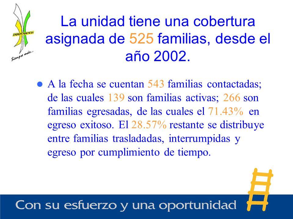 A la fecha se cuentan 543 familias contactadas; de las cuales 139 son familias activas; 266 son familias egresadas, de las cuales el 71.43% en egreso