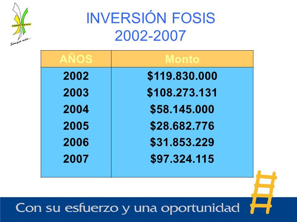 INVERSIÓN FOSIS 2002-2007 AÑOSMonto 2002 2003 2004 2005 2006 2007 $119.830.000 $108.273.131 $58.145.000 $28.682.776 $31.853.229 $97.324.115