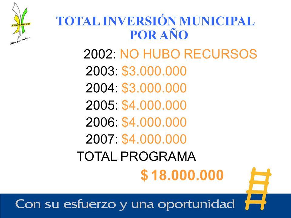 2002: NO HUBO RECURSOS 2003: $3.000.000 2004: $3.000.000 2005: $4.000.000 2006: $4.000.000 2007: $4.000.000 TOTAL PROGRAMA $ 18.000.000 TOTAL INVERSIÓ