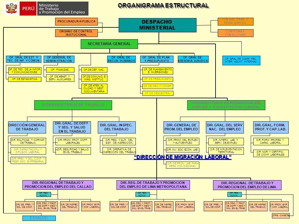 ORGANIGRAMA ESTRUCTURAL DIRECCIÓN GENERAL DE TRABAJO CON.NAC.TRAB. Y PROM. EMPLEO DIR. REG. DE TRABAJO Y PROMOCION DEL EMPLEO DE LIMA METROPOLITANA DE