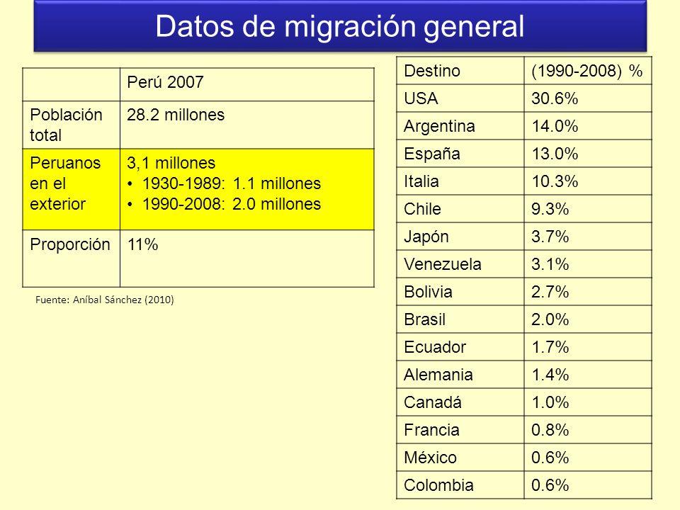 Datos de migración general Perú 2007 Población total 28.2 millones Peruanos en el exterior 3,1 millones 1930-1989: 1.1 millones 1990-2008: 2.0 millone