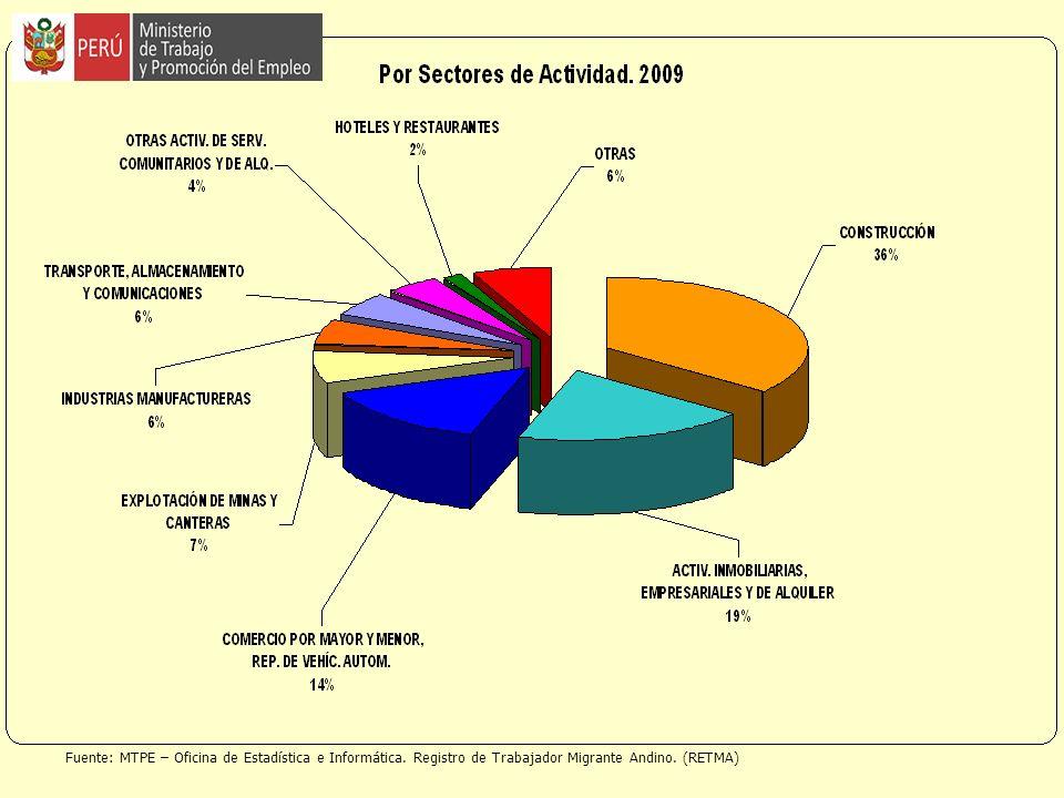 Fuente: MTPE – Oficina de Estadística e Informática. Registro de Trabajador Migrante Andino. (RETMA)