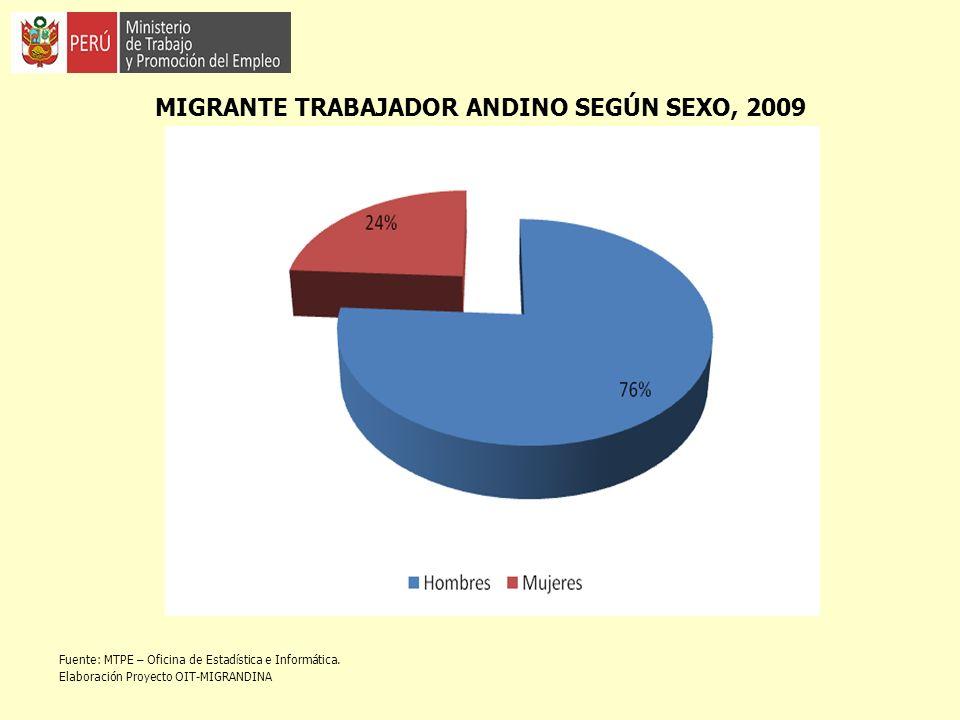 MIGRANTE TRABAJADOR ANDINO SEGÚN SEXO, 2009 Fuente: MTPE – Oficina de Estadística e Informática. Elaboración Proyecto OIT-MIGRANDINA