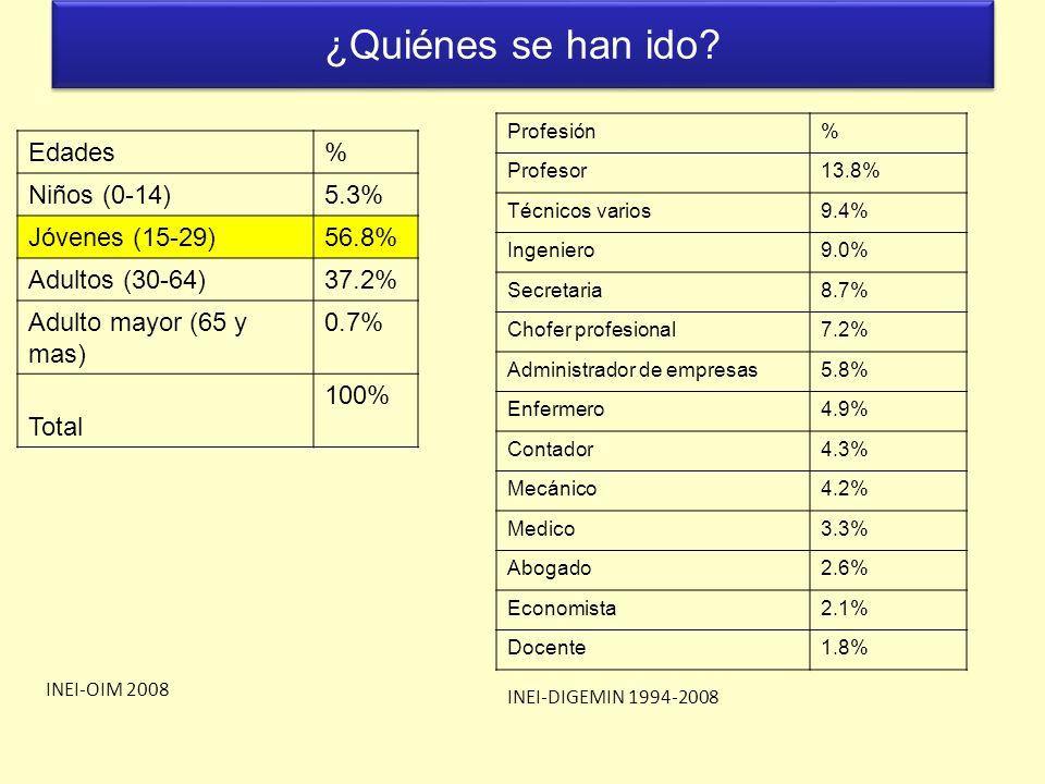 ¿Quiénes se han ido? Edades% Niños (0-14)5.3% Jóvenes (15-29)56.8% Adultos (30-64)37.2% Adulto mayor (65 y mas) 0.7% Total 100% Profesión% Profesor13.
