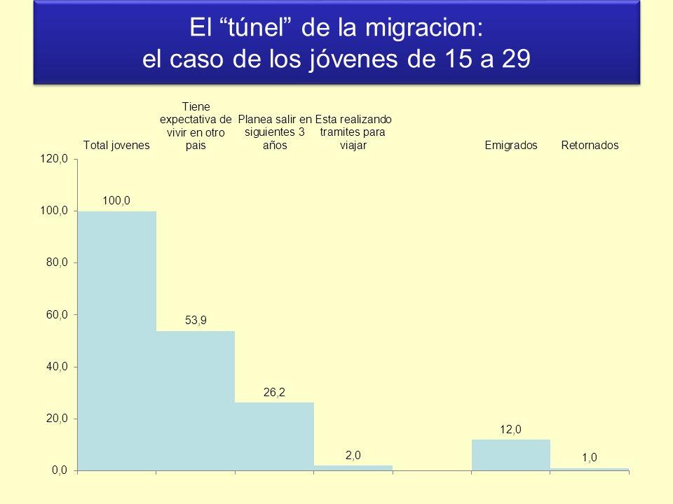 El túnel de la migracion: el caso de los jóvenes de 15 a 29