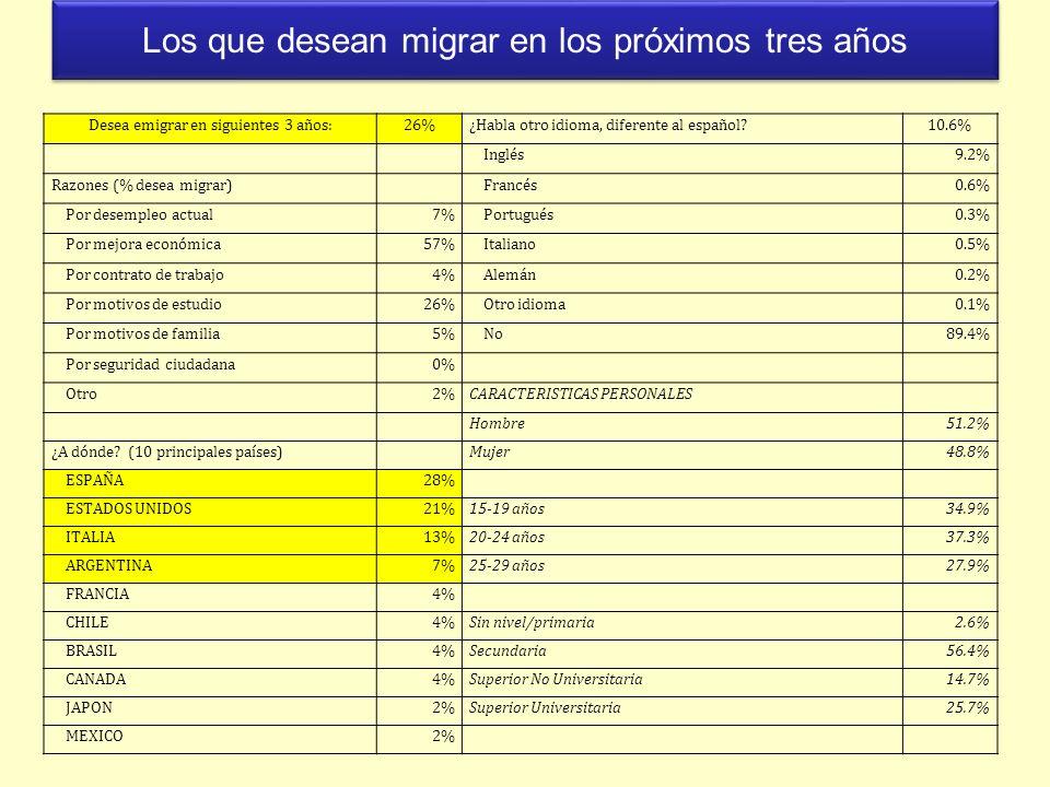 Los que desean migrar en los próximos tres años Desea emigrar en siguientes 3 años:26%¿Habla otro idioma, diferente al español?10.6% Inglés9.2% Razone