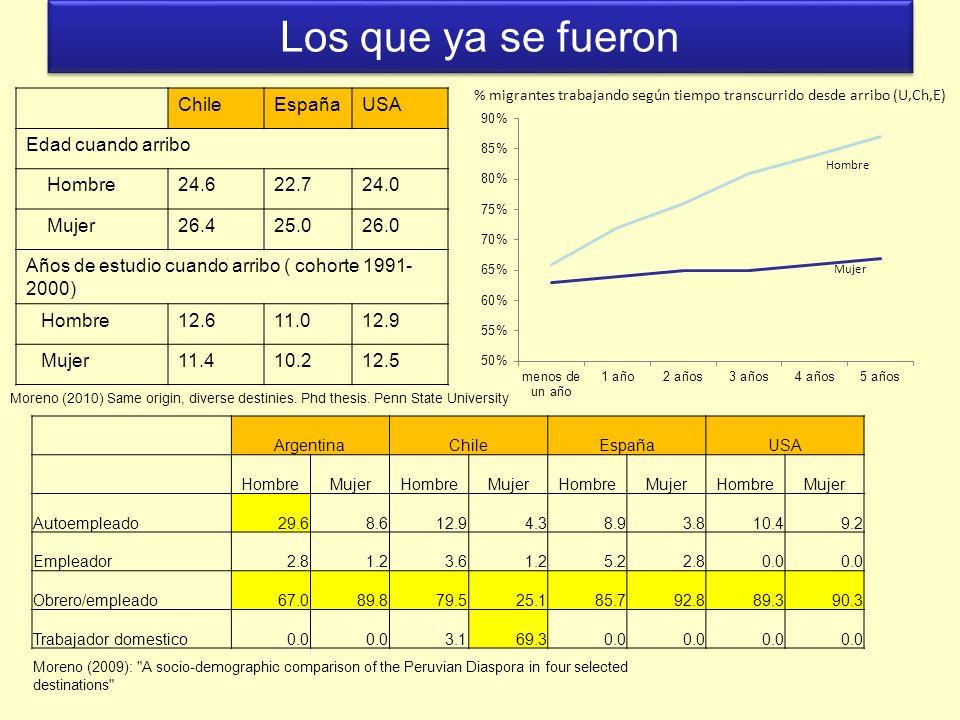 Los que ya se fueron ChileEspañaUSA Edad cuando arribo Hombre24.622.724.0 Mujer26.425.026.0 Años de estudio cuando arribo ( cohorte 1991- 2000) Hombre