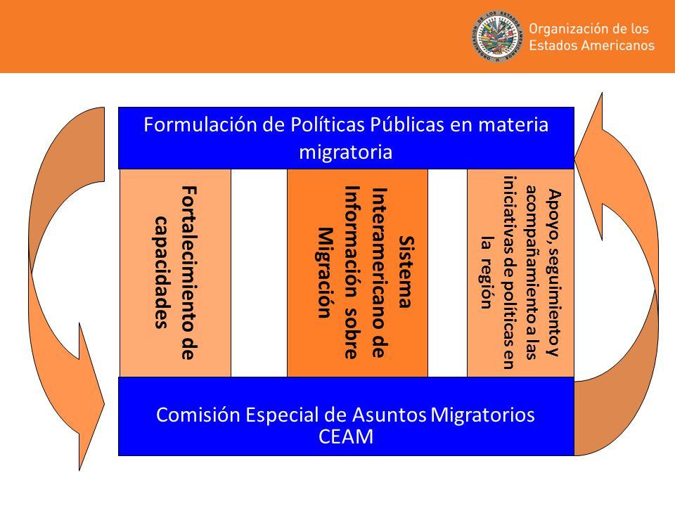 Comisión Especial de Asuntos Migratorios CEAM Formulación de Políticas Públicas en materia migratoria Fortalecimiento de capacidades Sistema Interamer
