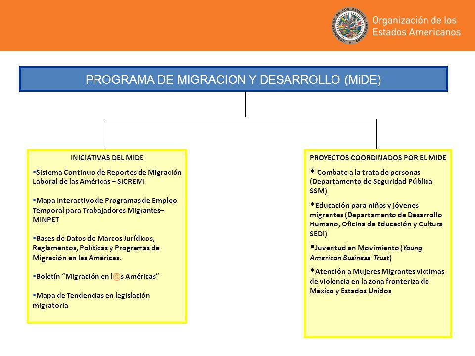 PROGRAMA DE MIGRACION Y DESARROLLO (MiDE) INICIATIVAS DEL MIDE Sistema Continuo de Reportes de Migración Laboral de las Américas – SICREMI Mapa Intera