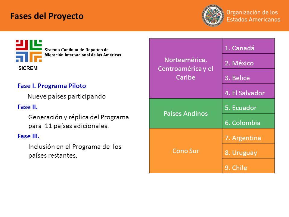 Fases del Proyecto Fase I. Programa Piloto Nueve países participando Fase II. Generación y réplica del Programa para 11 países adicionales. Fase III.