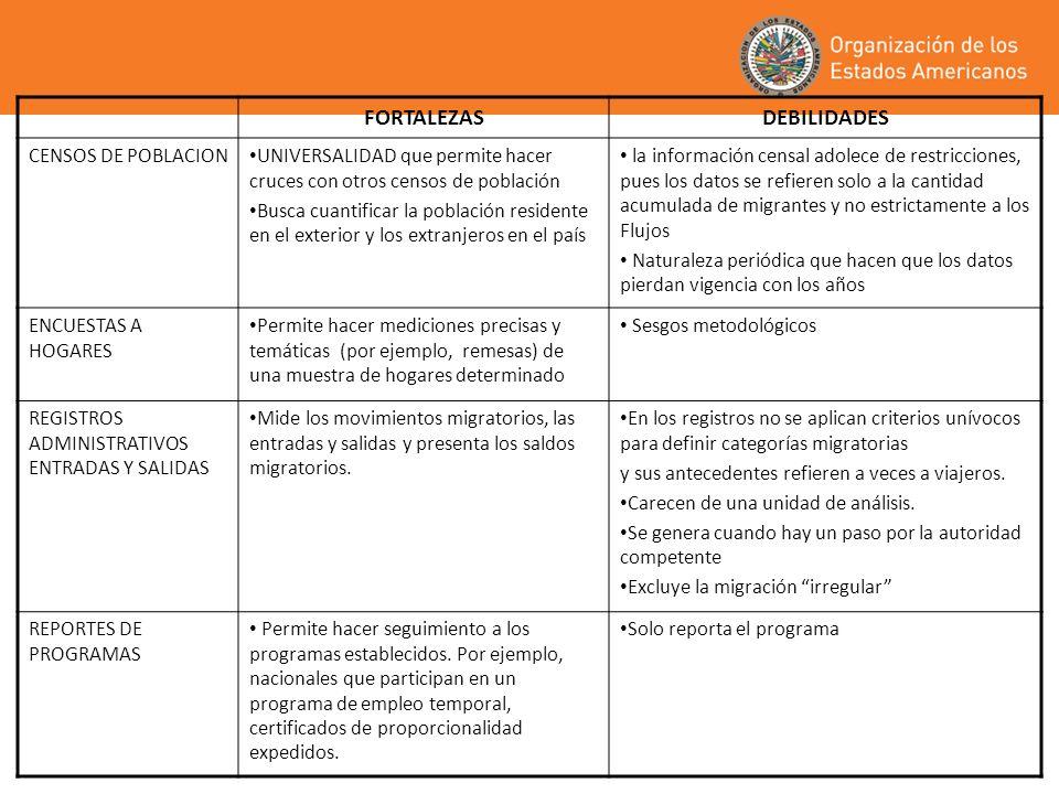 PROGRAMA DE MIGRACION Y DESARROLLO (MiDE) INICIATIVAS DEL MIDE Sistema Continuo de Reportes de Migración Laboral de las Américas – SICREMI Mapa Interactivo de Programas de Empleo Temporal para Trabajadores Migrantes– MINPET Bases de Datos de Marcos Jurídicos, Reglamentos, Políticas y Programas de Migración en las Américas.