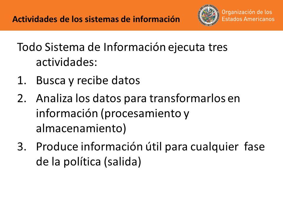 Todo Sistema de Información ejecuta tres actividades: 1.Busca y recibe datos 2.Analiza los datos para transformarlos en información (procesamiento y a
