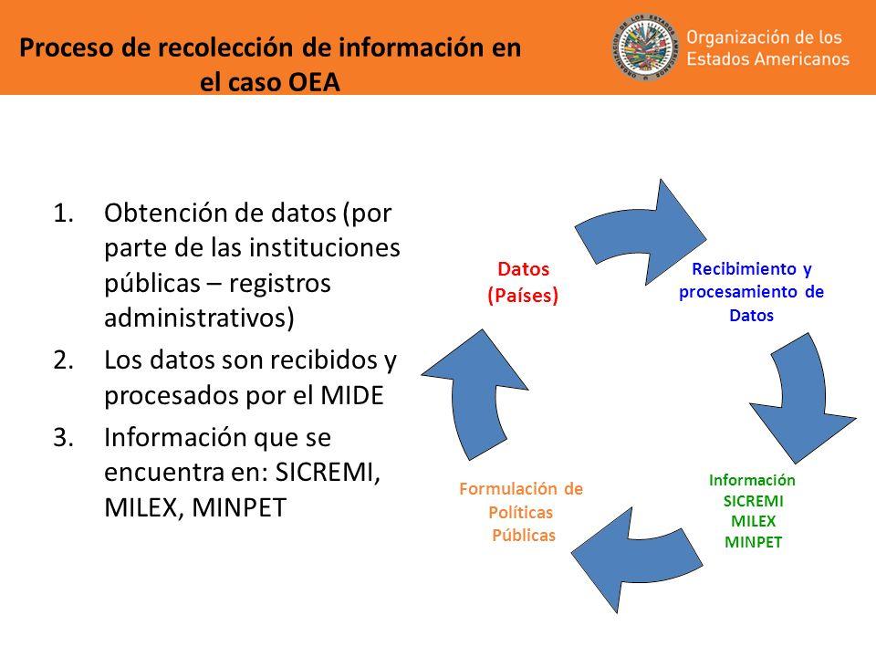 Proceso de recolección de información en el caso OEA 1.Obtención de datos (por parte de las instituciones públicas – registros administrativos) 2.Los