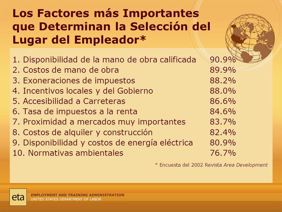 Los Factores más Importantes que Determinan la Selección del Lugar del Empleador* 1.