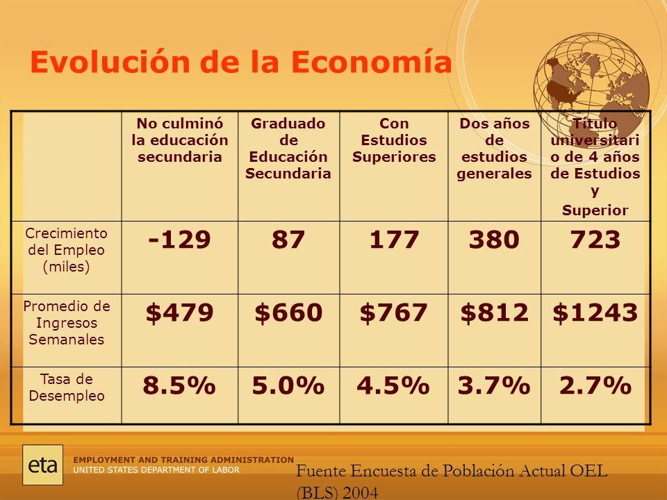 Evolución de la Economía No culminó la educación secundaria Graduado de Educación Secundaria Con Estudios Superiores Dos años de estudios generales Título universitari o de 4 años de Estudios y Superior Crecimiento del Empleo (miles) -12987177380723 Promedio de Ingresos Semanales $479$660$767$812$1243 Tasa de Desempleo 8.5%5.0%4.5%3.7%2.7% Fuente Encuesta de Población Actual OEL (BLS) 2004