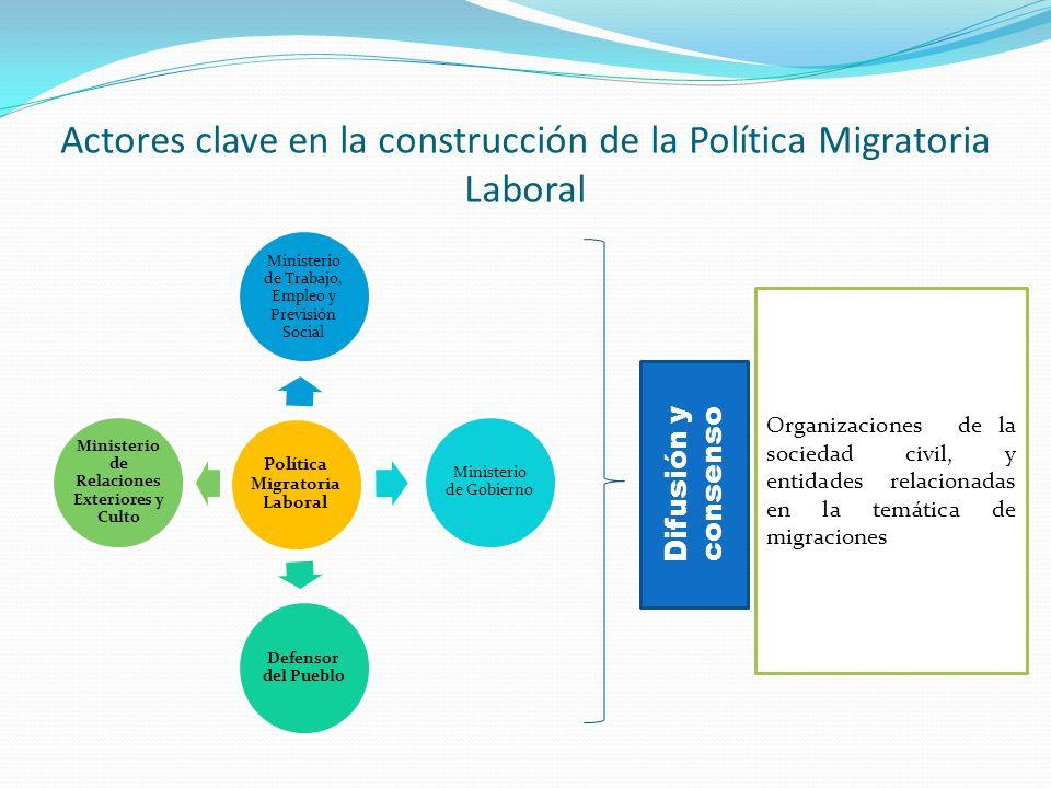 Actores clave en la construcción de la Política Migratoria Laboral Política Migratoria Laboral Ministerio de Trabajo, Empleo y Previsión Social Minist