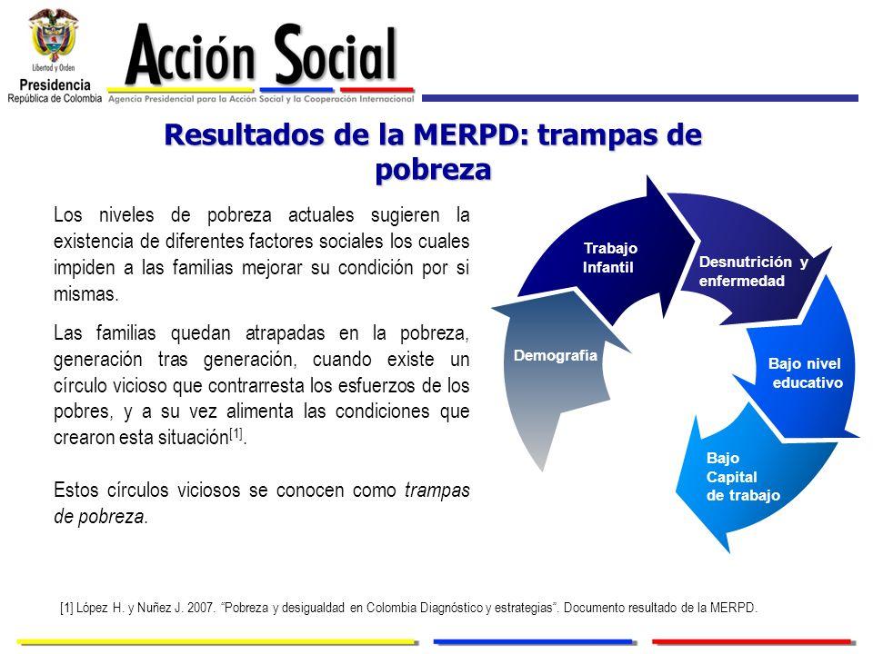 Resultados de la MERPD: trampas de pobreza Los niveles de pobreza actuales sugieren la existencia de diferentes factores sociales los cuales impiden a