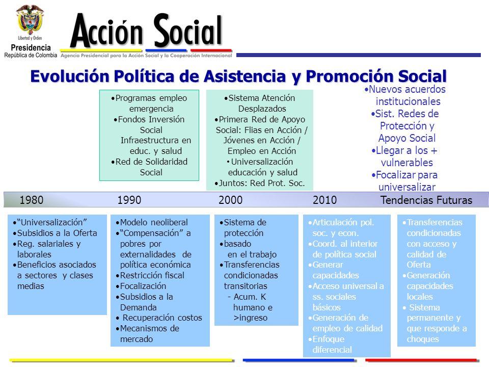 Evolución Política de Asistencia y Promoción Social 1980 1990 2000 2010 Tendencias Futuras Universalización Subsidios a la Oferta Reg. salariales y la