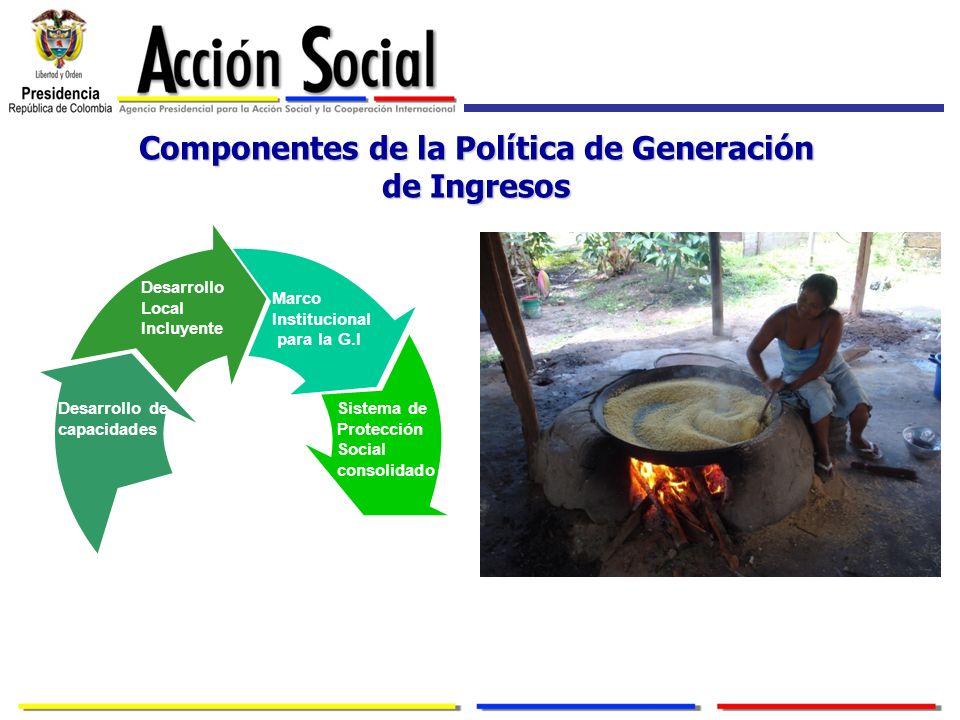 Componentes de la Política de Generación de Ingresos Desarrollo Local Incluyente Sistema de Protección Social consolidado Desarrollo de capacidades Ma