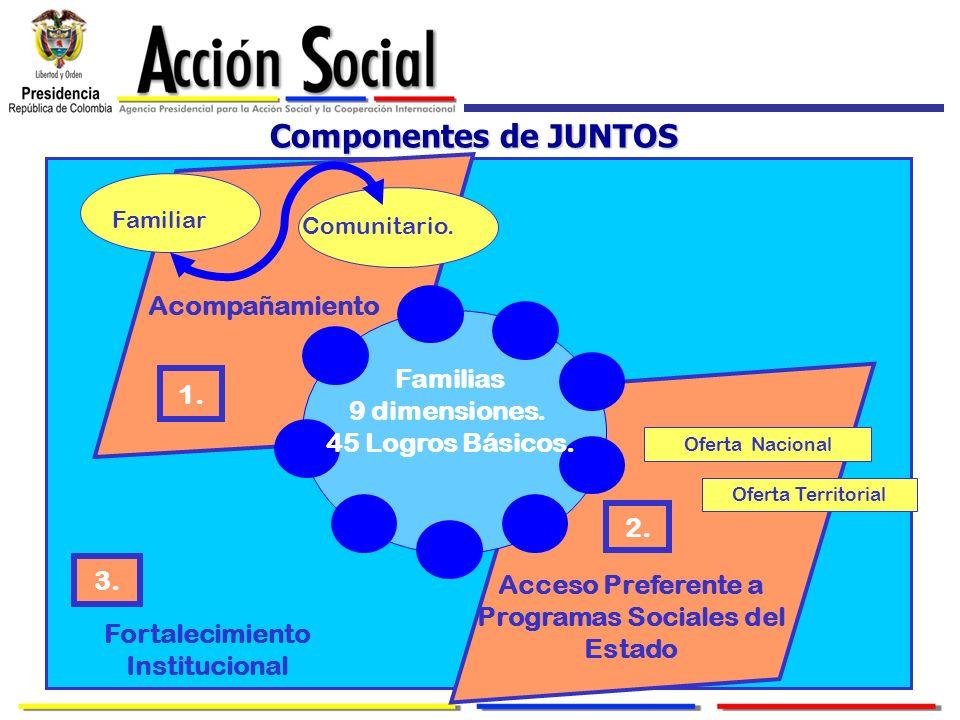 Componentes de JUNTOS Acompañamiento Familias 9 dimensiones. 45 Logros Básicos. Comunitario. Familiar 1. 3. Acceso Preferente a Programas Sociales del