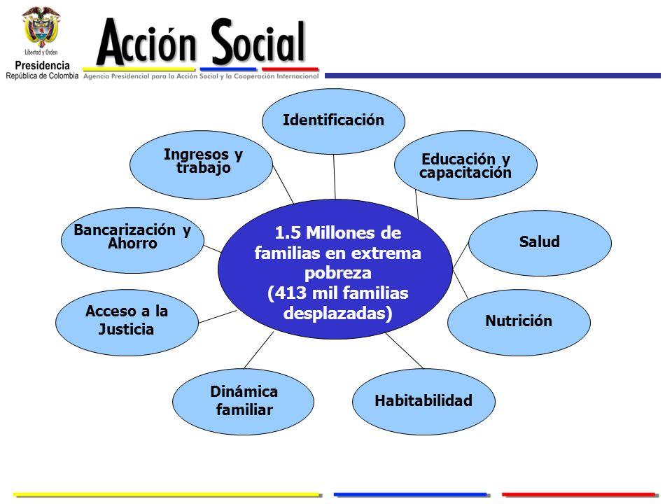 1.5 Millones de familias en extrema pobreza (413 mil familias desplazadas) Identificación Ingresos y trabajo Salud Educación y capacitación Bancarizac
