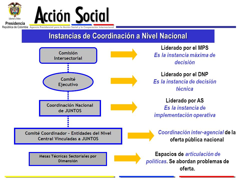Instancias de Coordinación a Nivel Nacional Liderado por el MPS Es la instancia máxima de decisión Liderado por el DNP Es la instancia de decisión téc