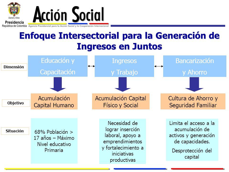 Enfoque Intersectorial para la Generación de Ingresos en Juntos Educación y Capacitación Ingresos y Trabajo Bancarización y Ahorro Acumulación Capital