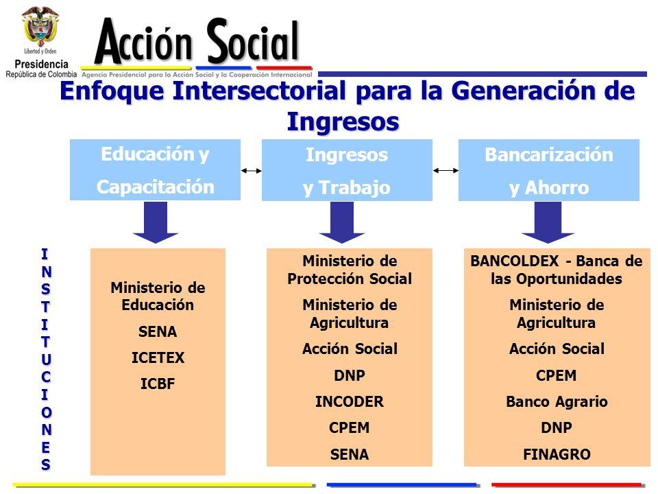 Enfoque Intersectorial para la Generación de Ingresos Enfoque Intersectorial para la Generación de IngresosDimensiones Educación y Capacitación Ingres