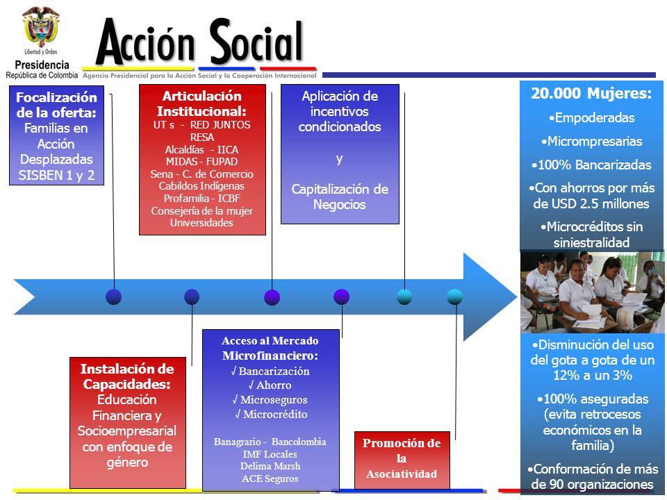 Focalización de la oferta: Familias en Acción Desplazadas SISBEN 1 y 2 Instalación de Capacidades: Educación Financiera y Socioempresarial con enfoque