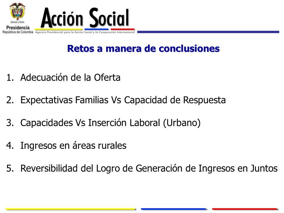 Retos a manera de conclusiones 1.Adecuación de la Oferta 2.Expectativas Familias Vs Capacidad de Respuesta 3.Capacidades Vs Inserción Laboral (Urbano)