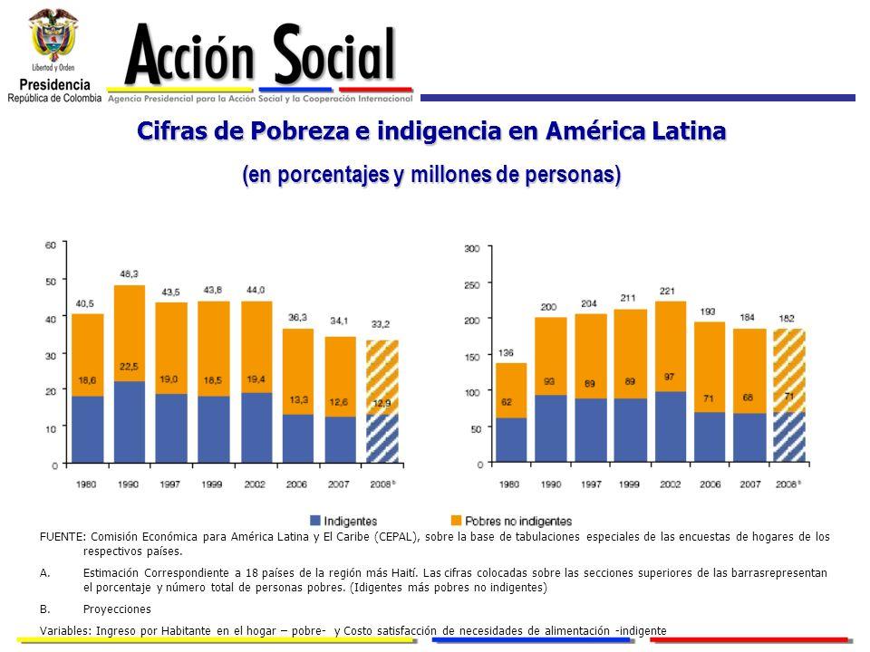 Cifras de Pobreza e indigencia en América Latina (en porcentajes y millones de personas) FUENTE: Comisión Económica para América Latina y El Caribe (C