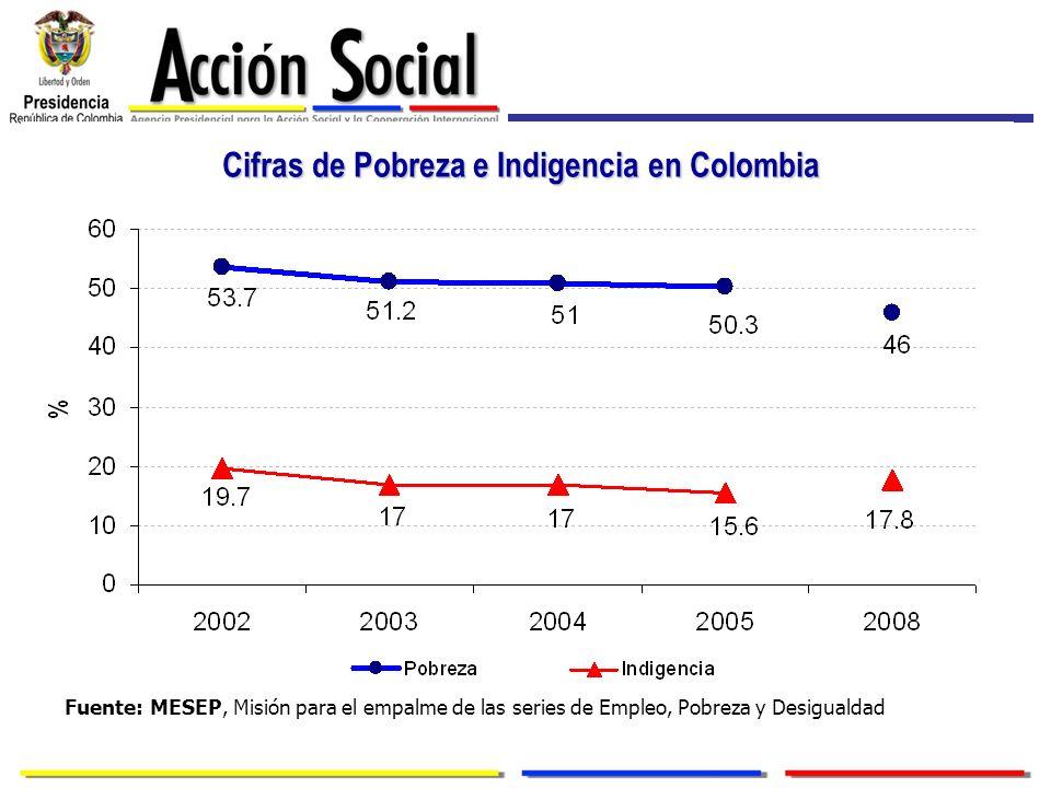 Cifras de Pobreza e Indigencia en Colombia Fuente: MESEP, Misión para el empalme de las series de Empleo, Pobreza y Desigualdad