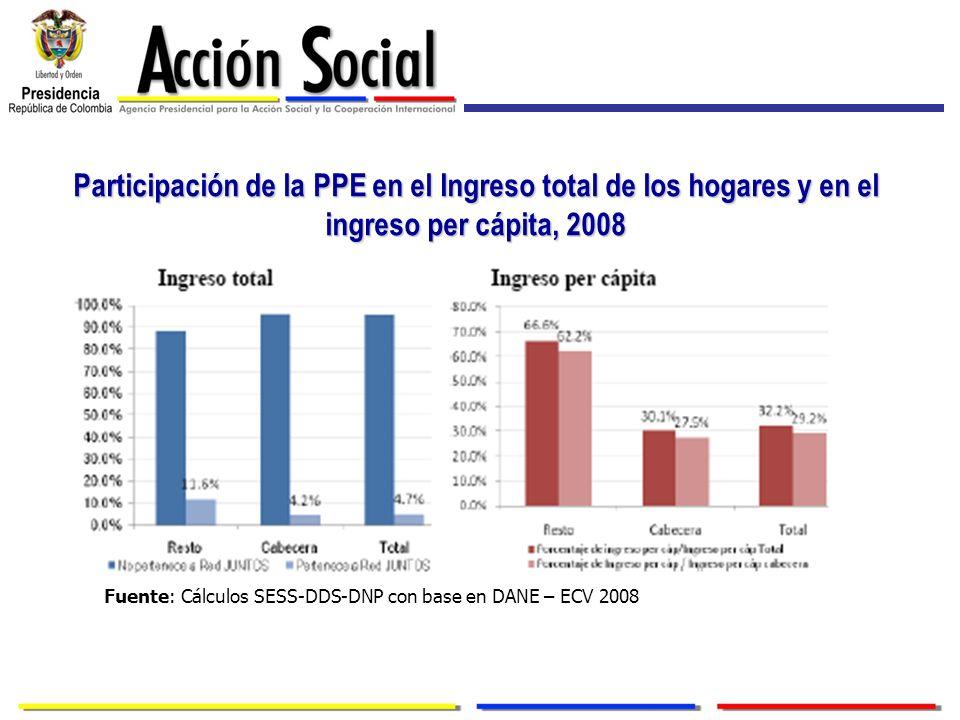 Participación de la PPE en el Ingreso total de los hogares y en el ingreso per cápita, 2008 Fuente: Cálculos SESS-DDS-DNP con base en DANE – ECV 2008