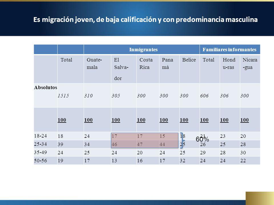 Es migración joven, de baja calificación y con predominancia masculina InmigrantesFamiliares informantes Total Guate- mala El Salva- dor Costa Rica Pana má BeliceTotal Hond u-ras Nicara -gua Absolutos 1515310305300 606306300 100 18-24 182417 1518212320 25-34 393446474425262528 35-49 242524202425292830 50-56 19171316173224 22 60%