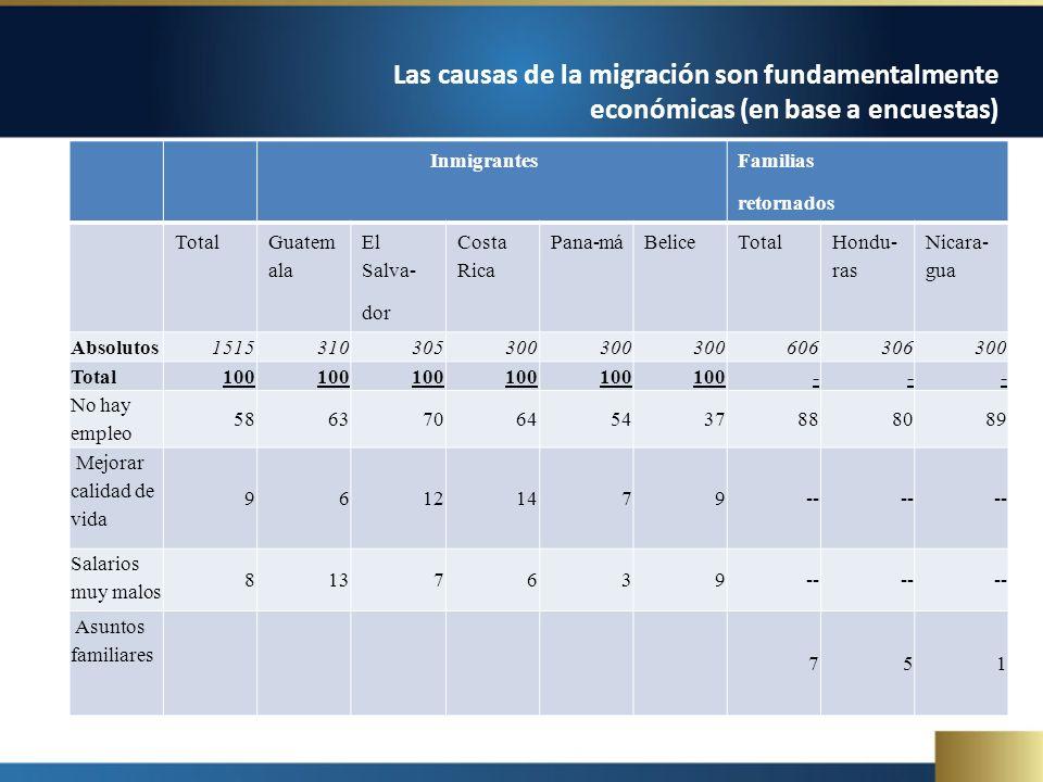 Inmigrantes Familias retornados Total Guatem ala El Salva- dor Costa Rica Pana-máBeliceTotal Hondu- ras Nicara- gua Absolutos 1515310305300 606306300 Total 100 --- No hay empleo 586370645437888089 Mejorar calidad de vida 96121479-- Salarios muy malos 8137639-- Asuntos familiares 751 Las causas de la migración son fundamentalmente económicas (en base a encuestas)