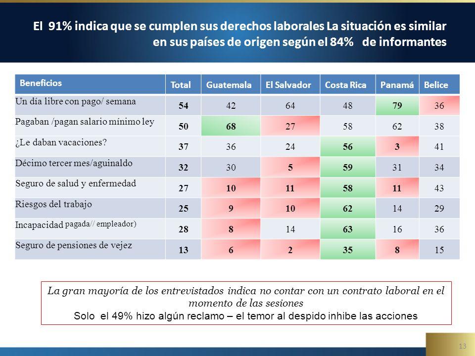 13 El 91% indica que se cumplen sus derechos laborales La situación es similar en sus países de origen según el 84% de informantes La gran mayoría de