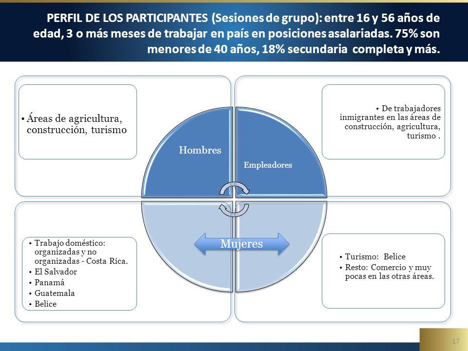 17 PERFIL DE LOS PARTICIPANTES (Sesiones de grupo): entre 16 y 56 años de edad, 3 o más meses de trabajar en país en posiciones asalariadas.