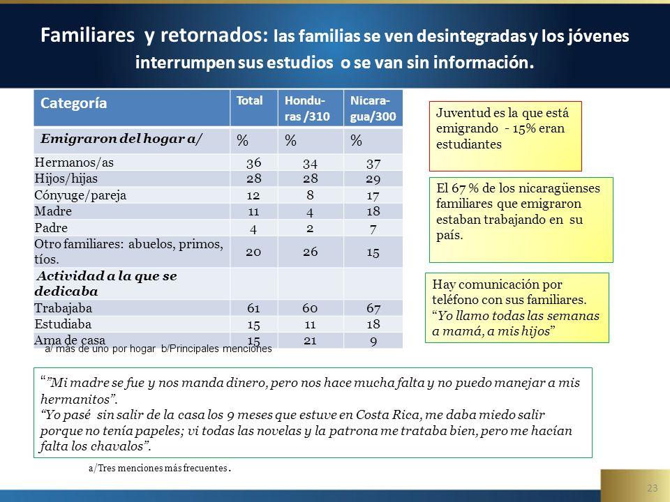 23 Familiares y retornados: las familias se ven desintegradas y los jóvenes interrumpen sus estudios o se van sin información.