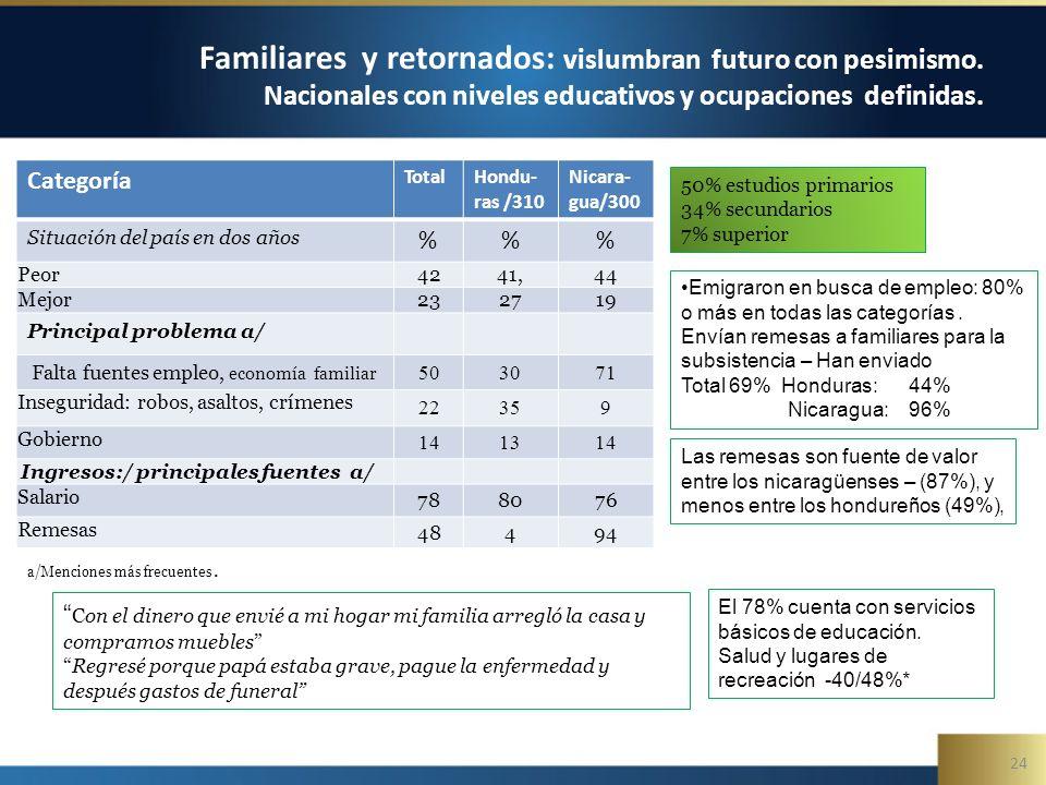 24 Familiares y retornados: vislumbran futuro con pesimismo.